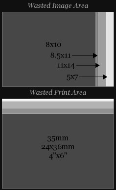 Printing to the edge of the paper from a 35mm full frame, you lose either paper or picture